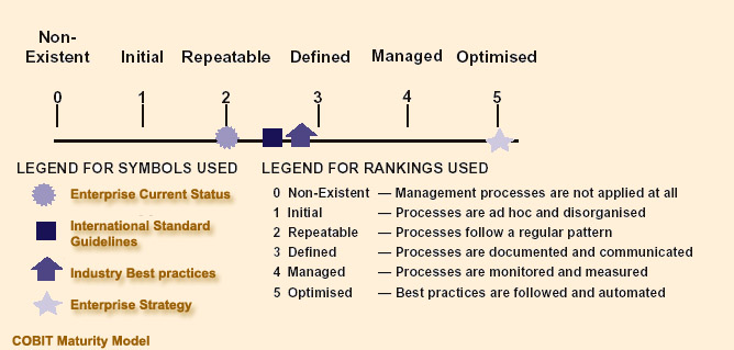 Cobit maturity model diagram