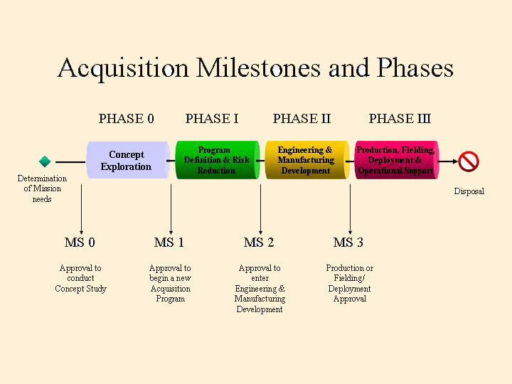acquisition planning This business acquisition checklist can be helpful to those entrepreneurs who consider buying (or selling) a business as a way to start or extend their own one with.