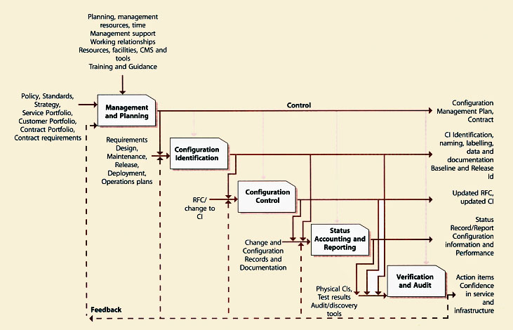 industry standards in configuration management and control An important component of the revision is the addition of design controls  fda is firmly committed to the international harmonization of standards and  of management these factors .