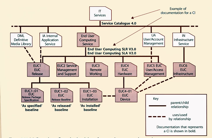 Itil Version 3 Chapters