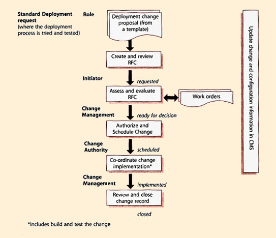 itil change management process template - itil version 3 chapters