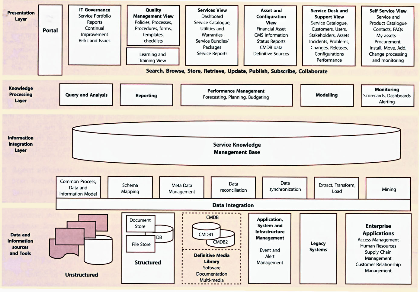BMC Remedy IT Service Management