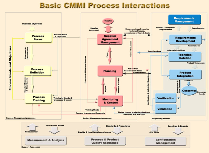 comparison of cmmi with other frameworks