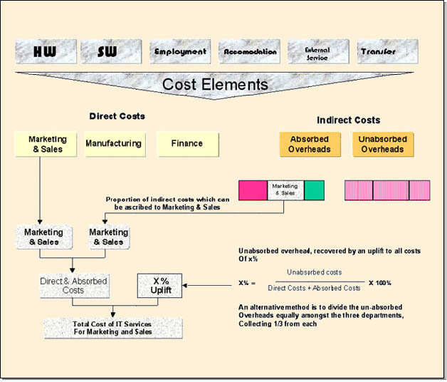 Financial management for It service cost model template