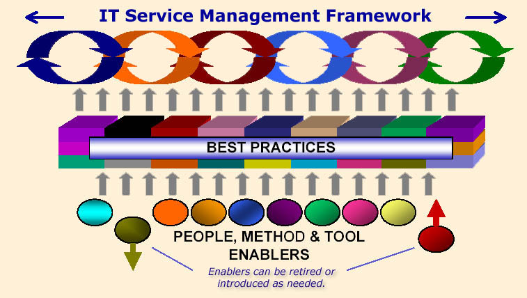 Engineering Management service top