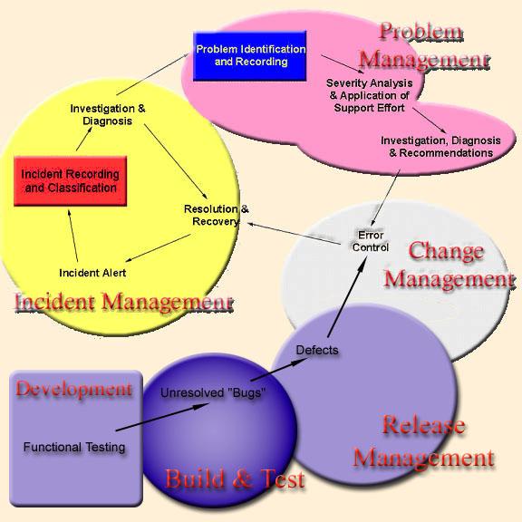 Problem Management: Process Management