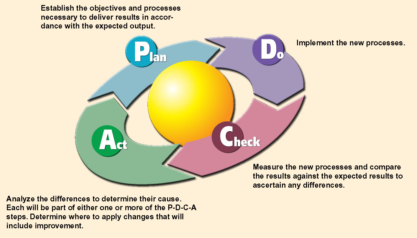 http://hci-itil.com/processes/images/deming_pdca_cycle.jpg